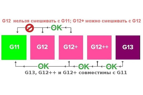 sovmestimost_antifrizov-1.jpg